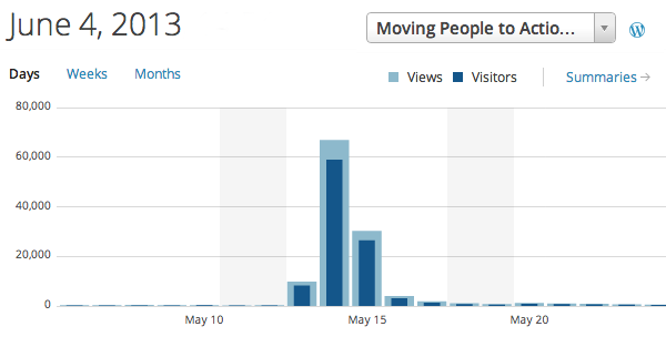 After Action Review: 100,000 Blog Readers in 24Hours