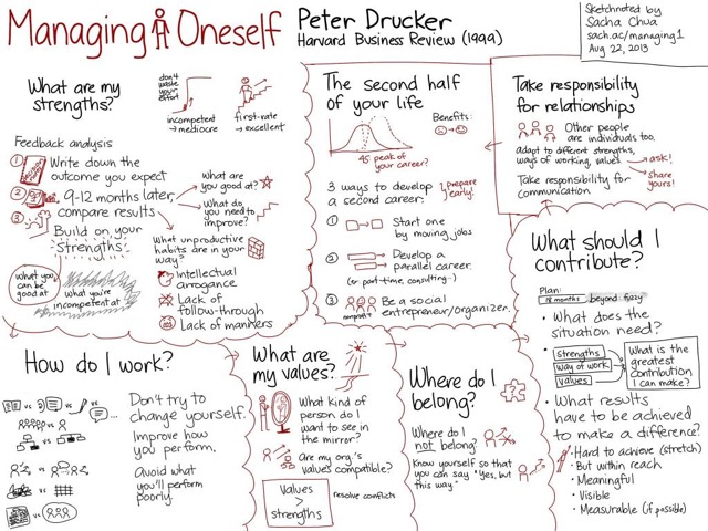 Managing Oneself Drucker